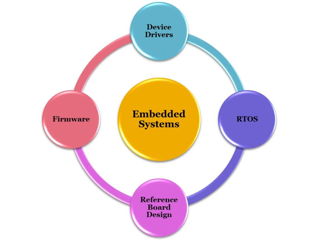 2018-2019 IEEE Embedded projects | IEE ECE projects | IEEE TCE projects
